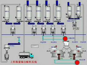 皮带秤产量监控系统